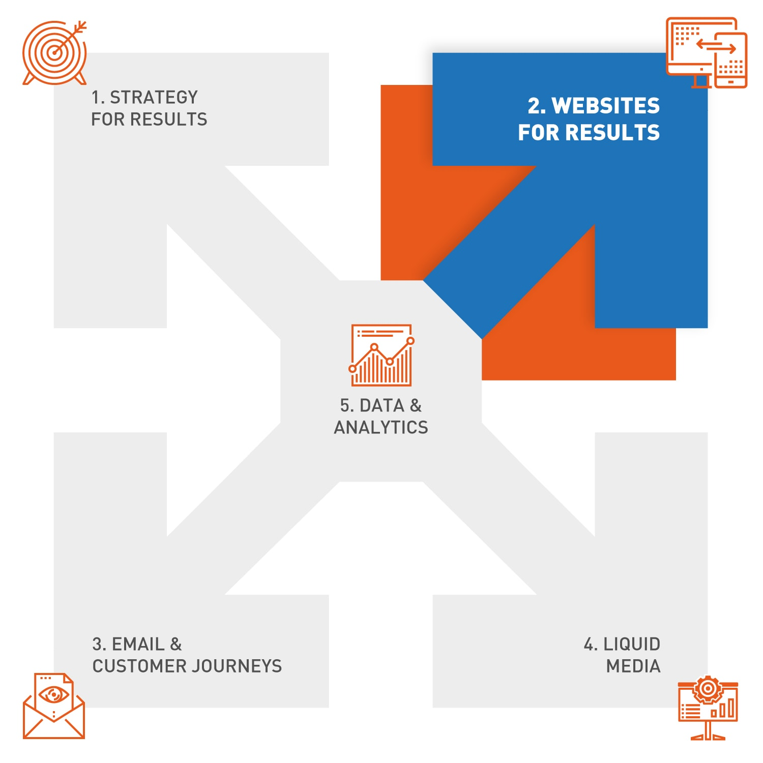 websites-for-results